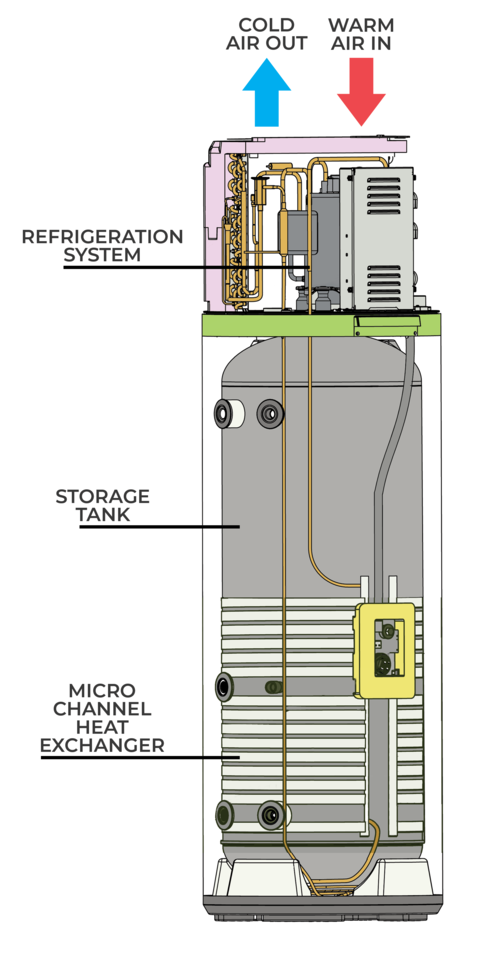 How does a Enviroheat heat pump water heater work